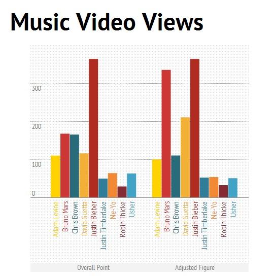 King of Pop based on Music Video Views: Justin Bieber