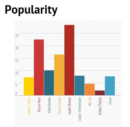 King of Pop based on Popularity: Justin Bieber