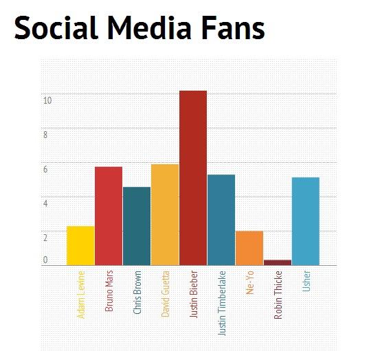 King of Pop based on Social Media Fans: Justin Bieber