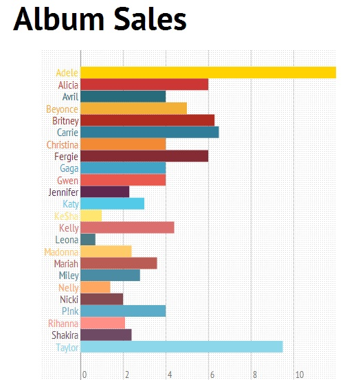 Adele is the Queen of Pop when it comes to Album Sales